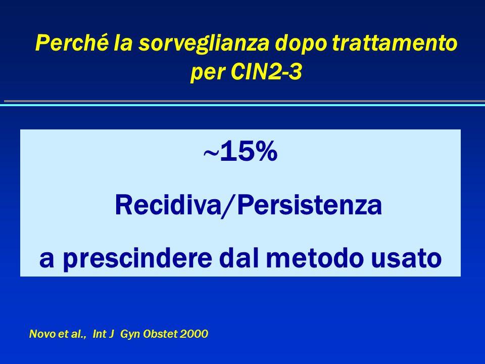 15% Recidiva/Persistenza a prescindere dal metodo usato
