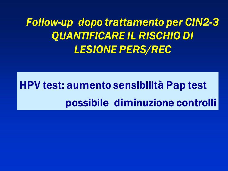 Follow-up dopo trattamento per CIN2-3 QUANTIFICARE IL RISCHIO DI LESIONE PERS/REC