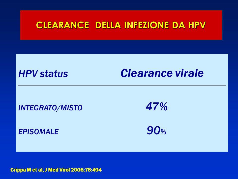 CLEARANCE DELLA INFEZIONE DA HPV