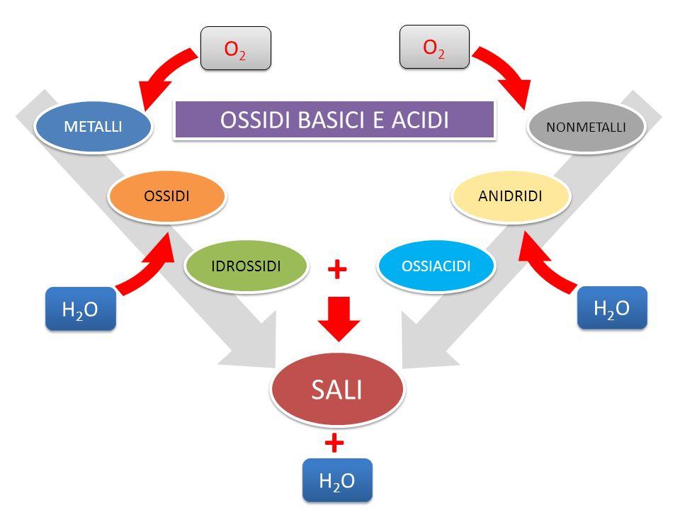 + + SALI OSSIDI BASICI E ACIDI O2 O2 H2O H2O H2O METALLI OSSIDI