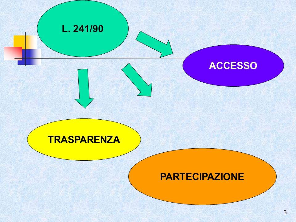L. 241/90 ACCESSO TRASPARENZA PARTECIPAZIONE