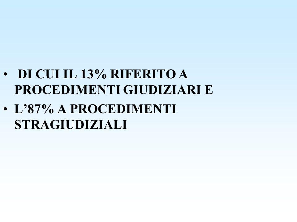 DI CUI IL 13% RIFERITO A PROCEDIMENTI GIUDIZIARI E