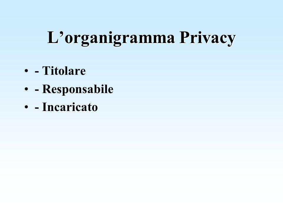 L'organigramma Privacy