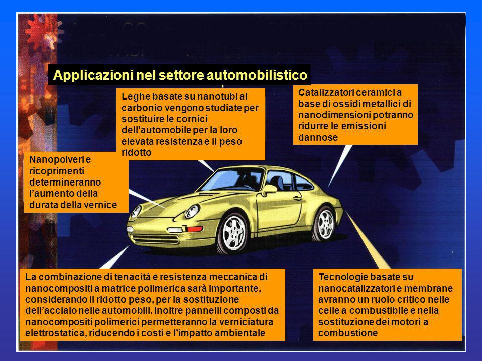 Applicazioni nel settore automobilistico
