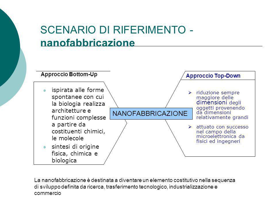 SCENARIO DI RIFERIMENTO - nanofabbricazione