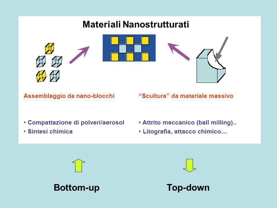 Materiali Nanostrutturati
