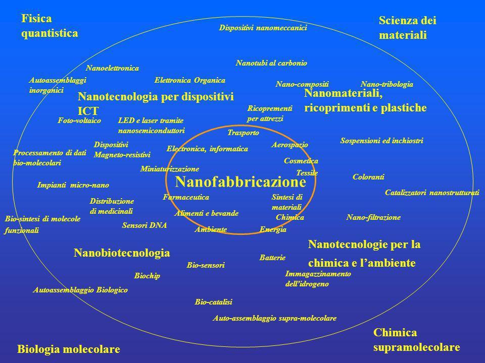 Nanofabbricazione Fisica quantistica Scienza dei materiali