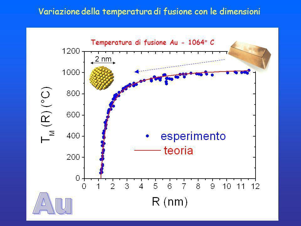 Au Variazione della temperatura di fusione con le dimensioni 2 nm