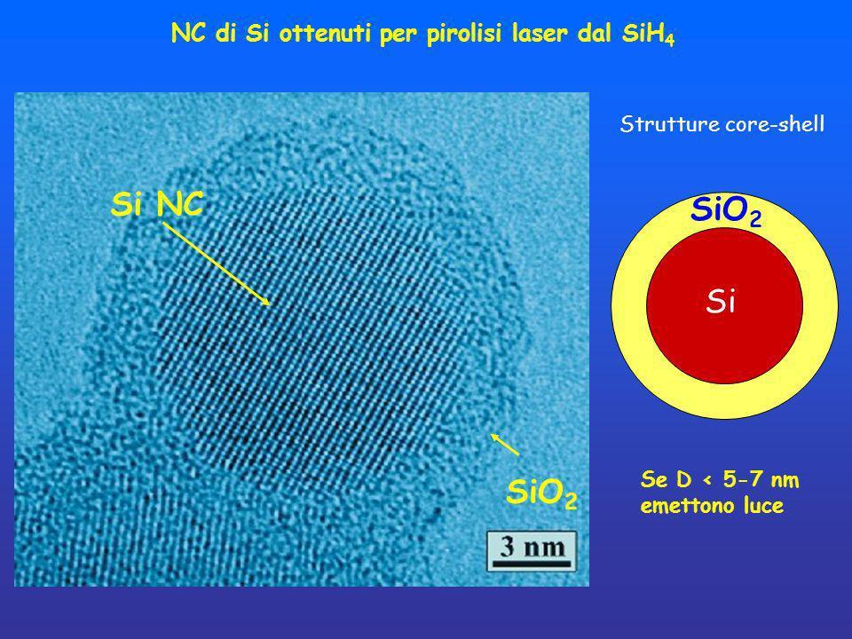 NC di Si ottenuti per pirolisi laser dal SiH4