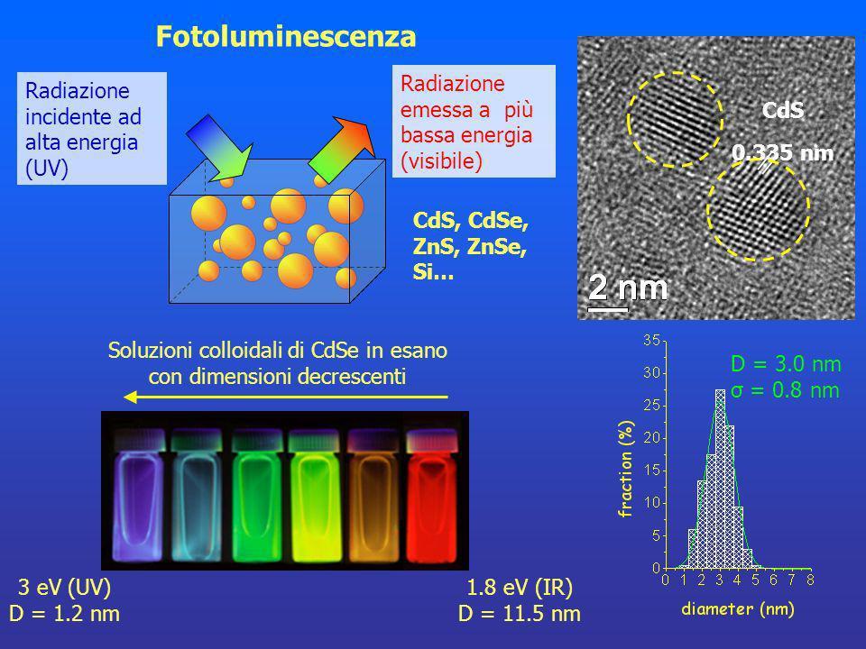 Soluzioni colloidali di CdSe in esano con dimensioni decrescenti