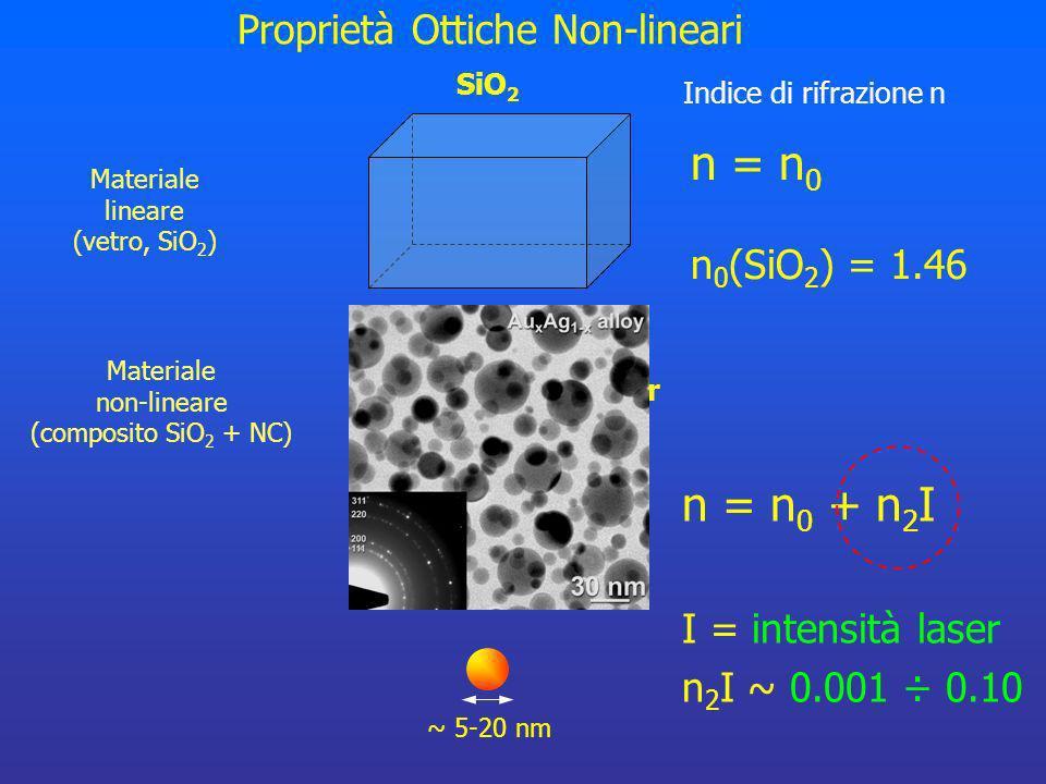 n = n0 n = n0 + n2I Proprietà Ottiche Non-lineari n0(SiO2) = 1.46