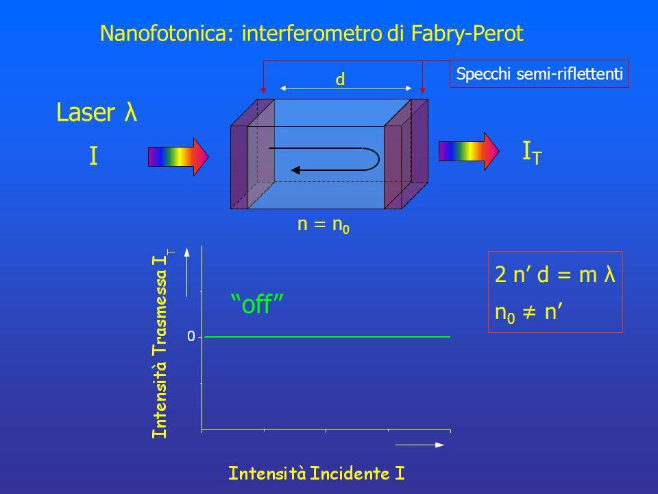 Laser λ IT I off Nanofotonica: interferometro di Fabry-Perot