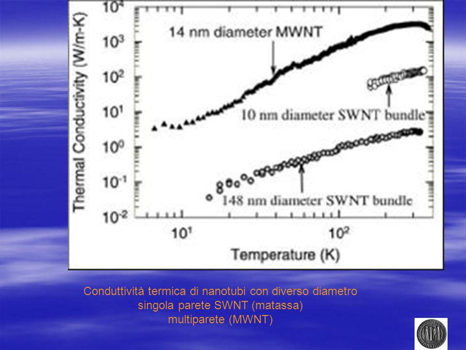 Conduttività termica di nanotubi con diverso diametro