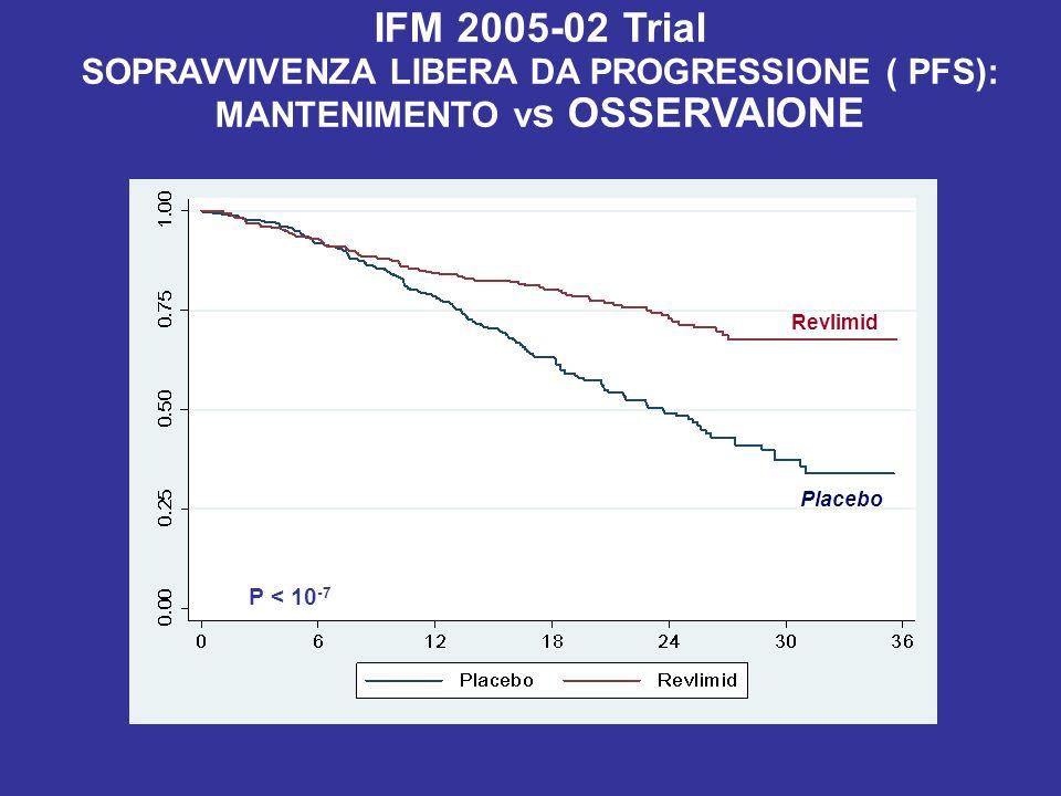 IFM 2005-02 Trial SOPRAVVIVENZA LIBERA DA PROGRESSIONE ( PFS): MANTENIMENTO vs OSSERVAIONE