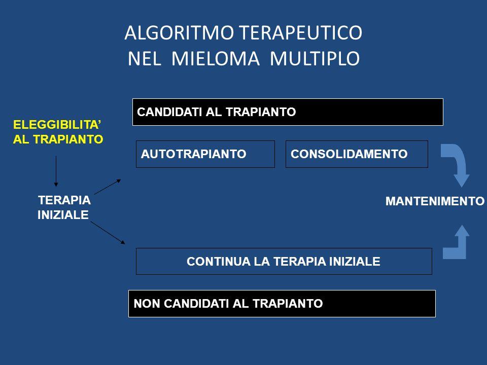ALGORITMO TERAPEUTICO NEL MIELOMA MULTIPLO