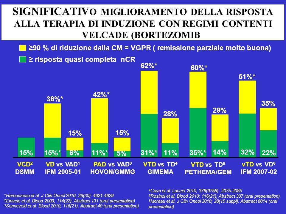 SIGNIFICATIVO MIGLIORAMENTO DELLA RISPOSTA ALLA TERAPIA DI INDUZIONE CON REGIMI CONTENTI VELCADE (BORTEZOMIB)