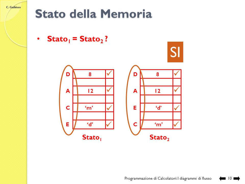 SI Stato della Memoria Stato1 = Stato2 Stato1 Stato2 A C E D 12 'm'