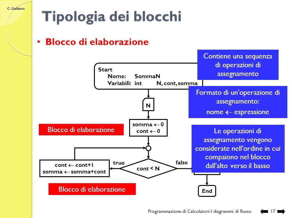 Tipologia dei blocchi Blocco di elaborazione
