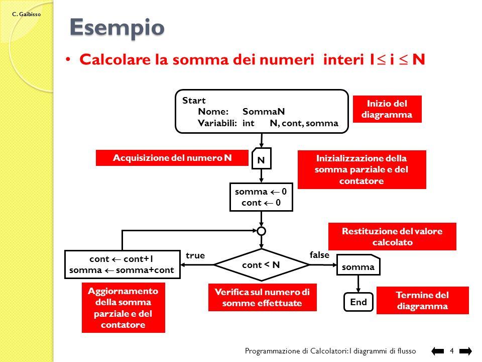 Esempio Calcolare la somma dei numeri interi 1 i  N Start
