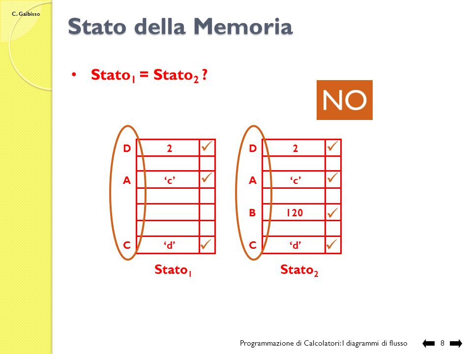 NO Stato della Memoria Stato1 = Stato2 Stato1 Stato2 A C D 'c' 'd' 2
