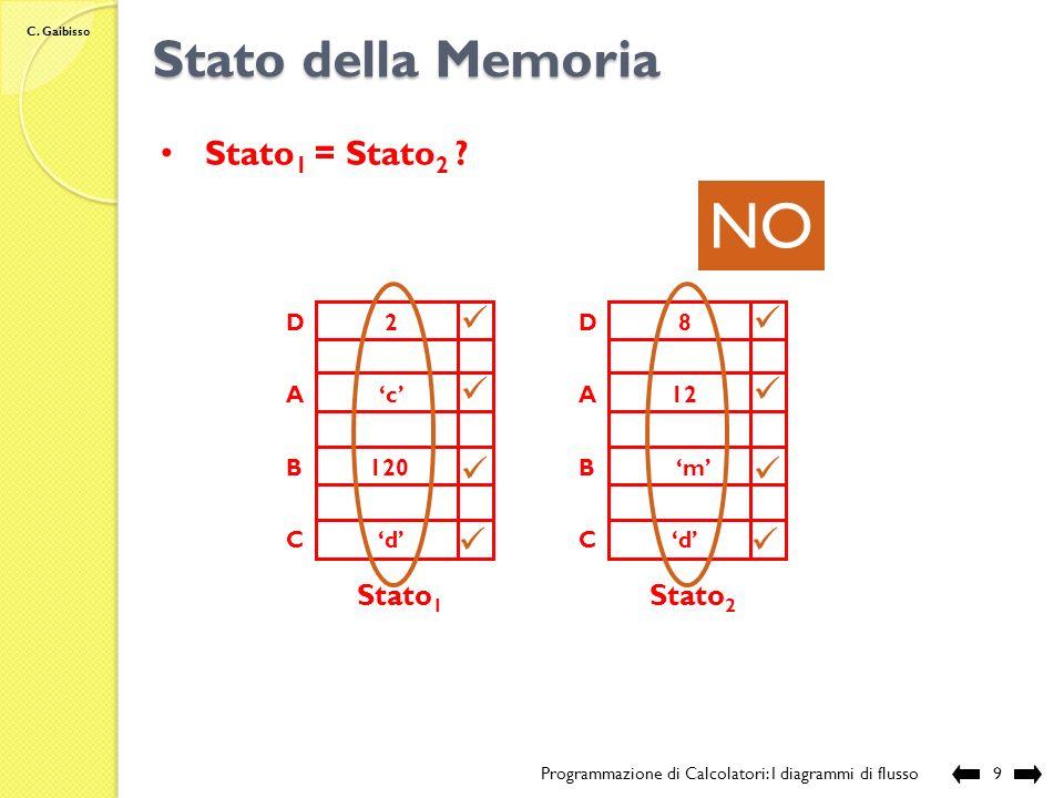 NO Stato della Memoria Stato1 = Stato2 Stato1 Stato2 A B C D 'c' 120
