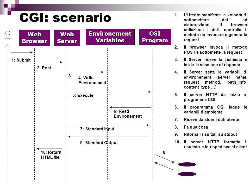 CGI: scenario Web Browser Web Server Environement Variables CGI