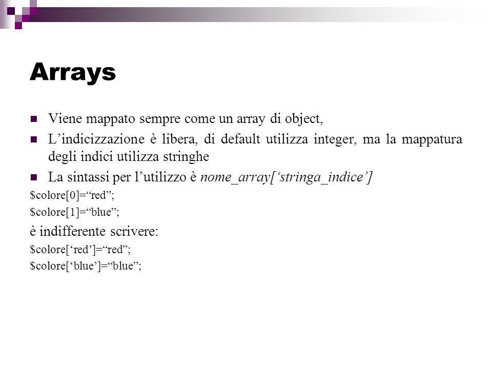 Arrays Viene mappato sempre come un array di object,