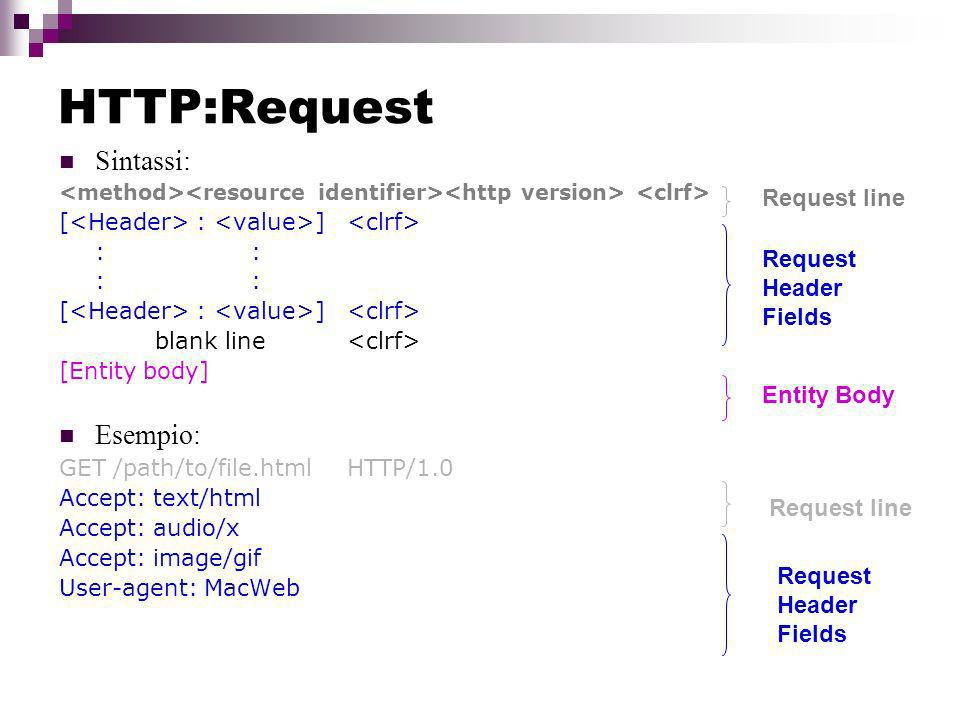 HTTP:Request Sintassi: Esempio: Request line Request Header Fields