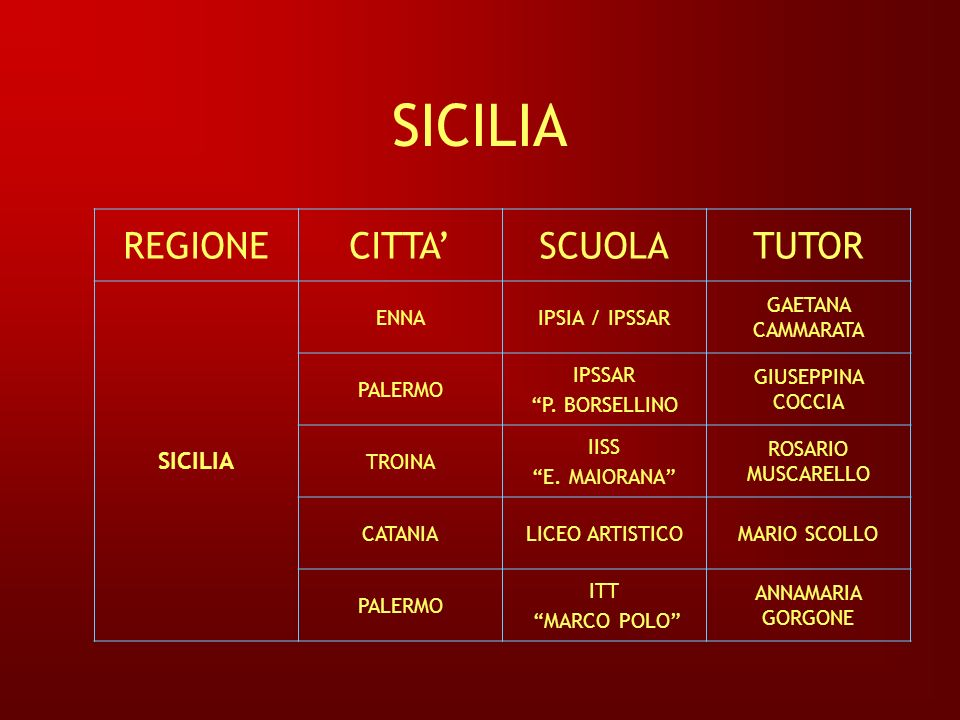 SICILIA REGIONE CITTA' SCUOLA TUTOR SICILIA ENNA IPSIA / IPSSAR