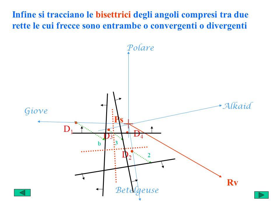 Infine si tracciano le bisettrici degli angoli compresi tra due rette le cui frecce sono entrambe o convergenti o divergenti