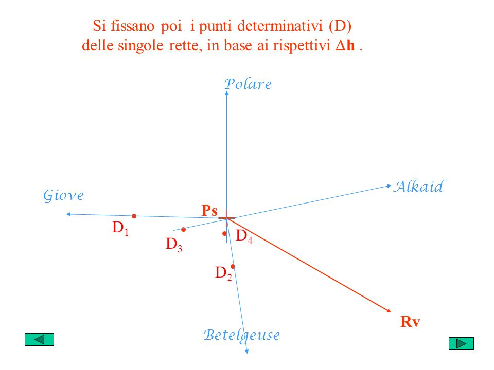 Si fissano poi i punti determinativi (D) delle singole rette, in base ai rispettivi h .