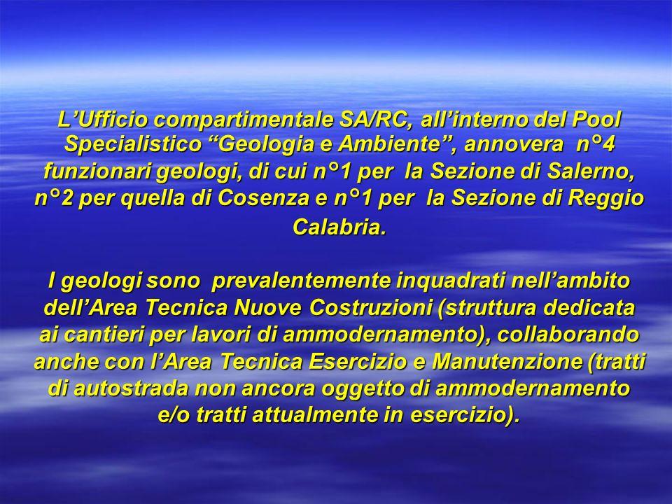 L'Ufficio compartimentale SA/RC, all'interno del Pool Specialistico Geologia e Ambiente , annovera n°4 funzionari geologi, di cui n°1 per la Sezione di Salerno, n°2 per quella di Cosenza e n°1 per la Sezione di Reggio Calabria.