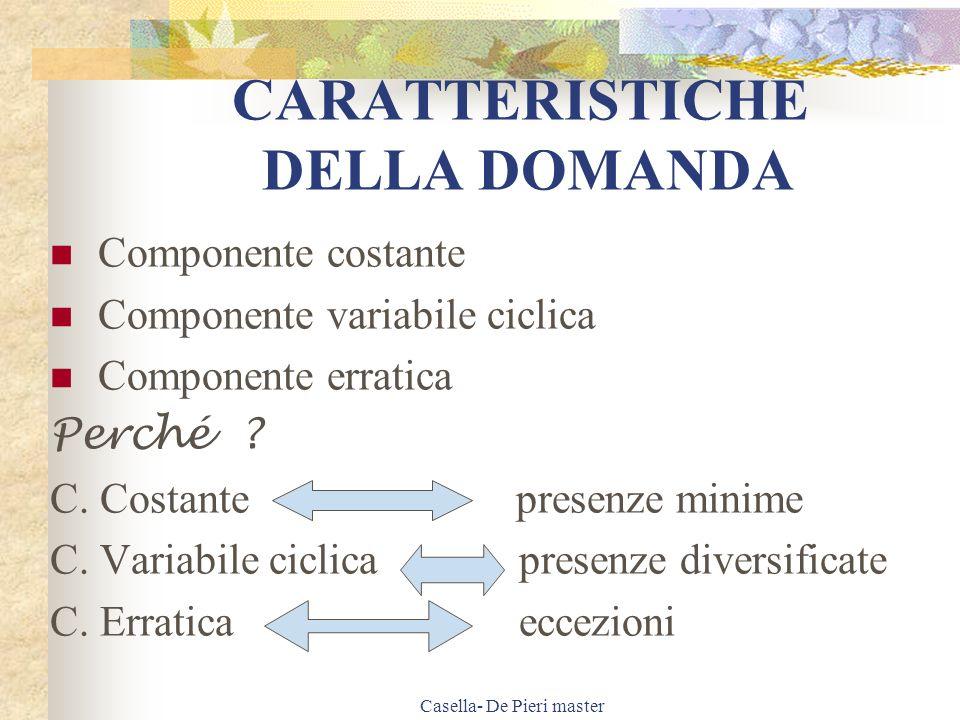 CARATTERISTICHE DELLA DOMANDA