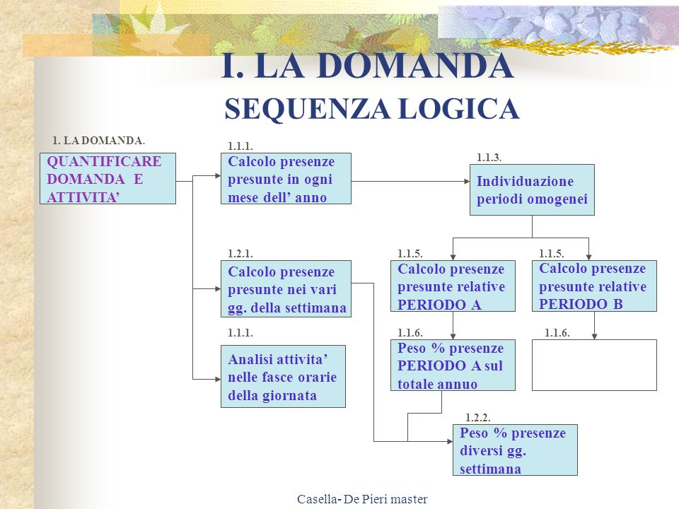 I. LA DOMANDA SEQUENZA LOGICA