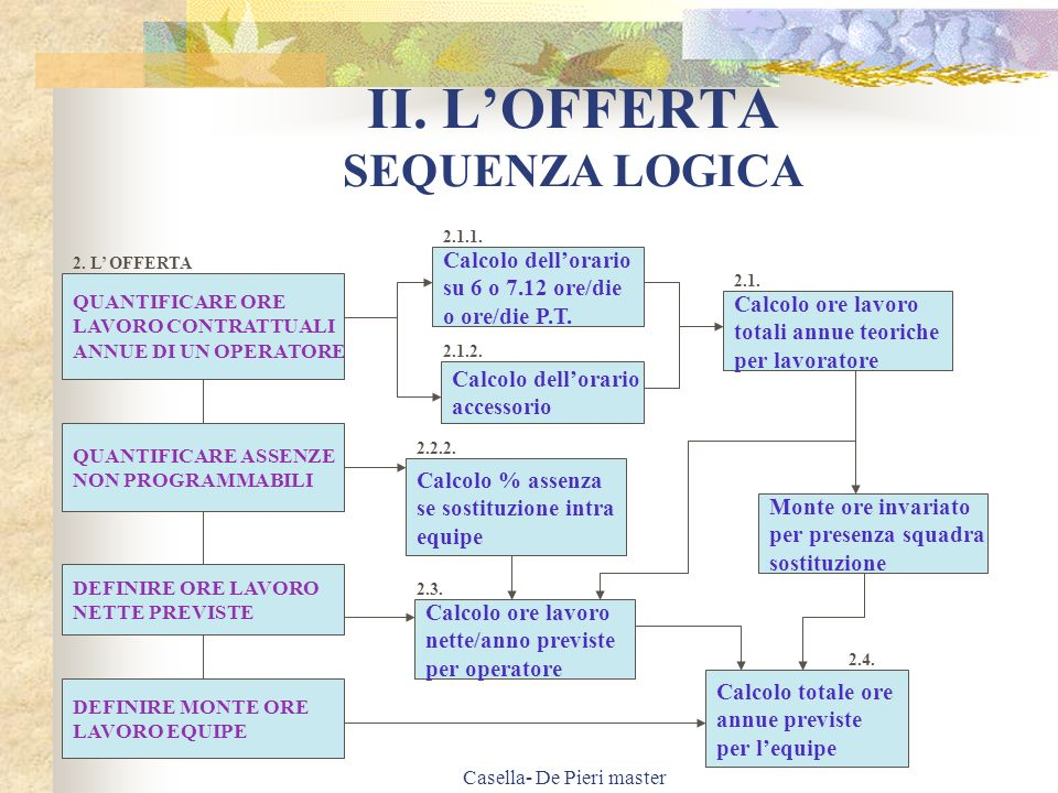 II. L'OFFERTA SEQUENZA LOGICA