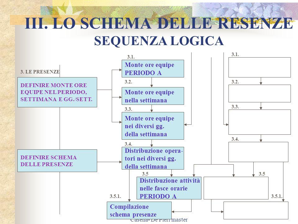 III. LO SCHEMA DELLE RESENZE SEQUENZA LOGICA
