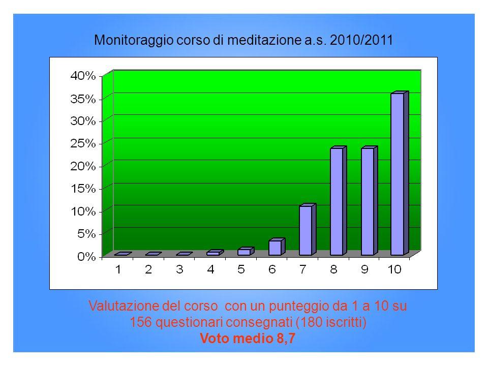 Monitoraggio corso di meditazione a.s. 2010/2011