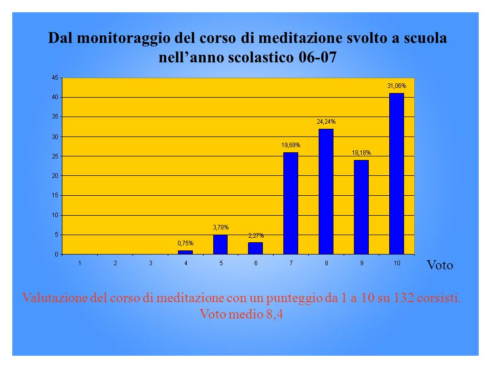 Dal monitoraggio del corso di meditazione svolto a scuola nell'anno scolastico 06-07