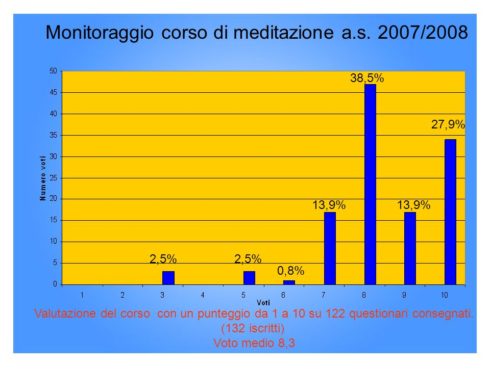 Monitoraggio corso di meditazione a.s. 2007/2008