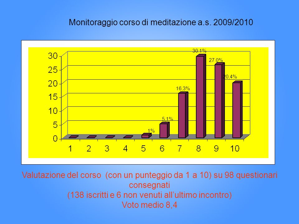 Monitoraggio corso di meditazione a.s. 2009/2010
