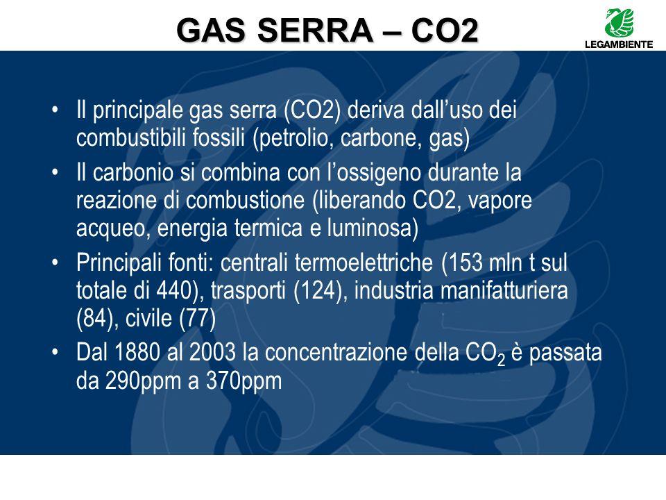 GAS SERRA – CO2 Il principale gas serra (CO2) deriva dall'uso dei combustibili fossili (petrolio, carbone, gas)