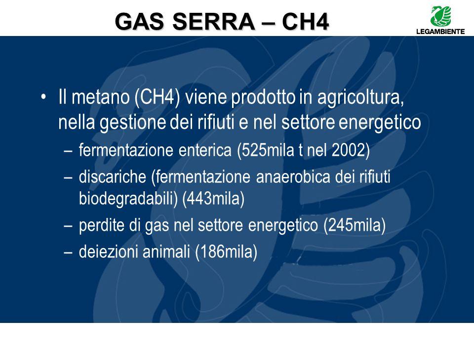GAS SERRA – CH4 Il metano (CH4) viene prodotto in agricoltura, nella gestione dei rifiuti e nel settore energetico.