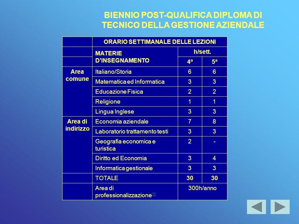 BIENNIO POST-QUALIFICA DIPLOMA DI TECNICO DELLA GESTIONE AZIENDALE