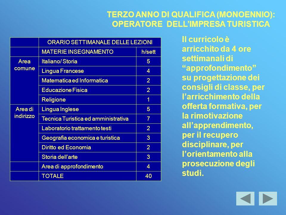 TERZO ANNO DI QUALIFICA (MONOENNIO): OPERATORE DELL'IMPRESA TURISTICA
