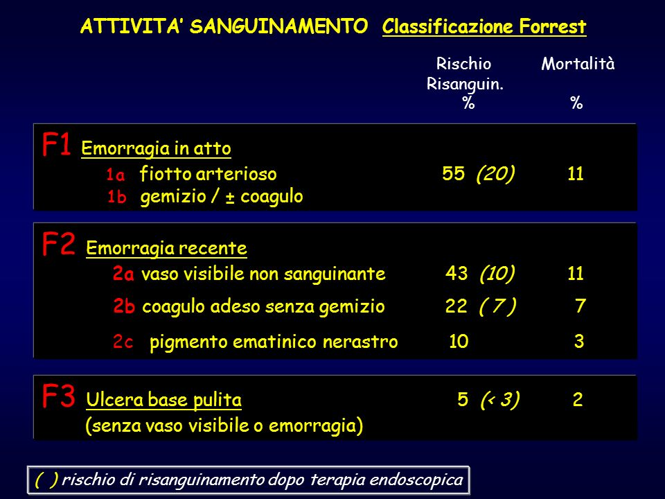 ATTIVITA' SANGUINAMENTO Classificazione Forrest