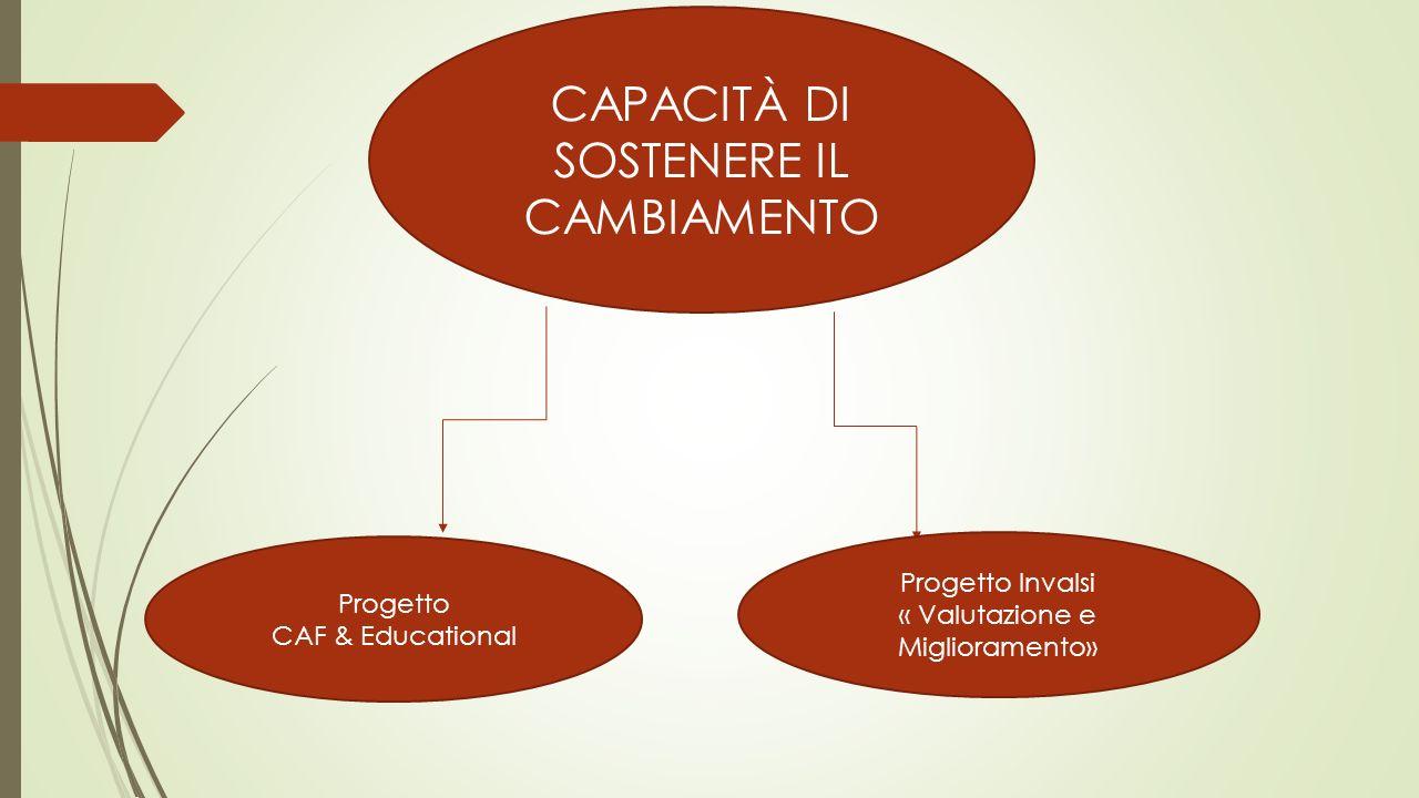 CAPACITÀ DI SOSTENERE IL CAMBIAMENTO