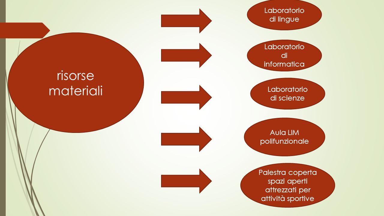 risorse materiali Laboratorio di lingue Laboratorio di informatica