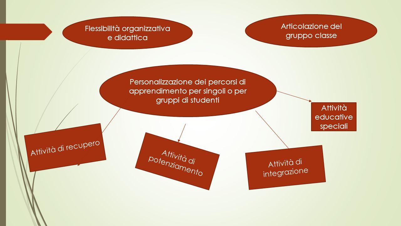 Articolazione del gruppo classe Flessibilità organizzativa e didattica