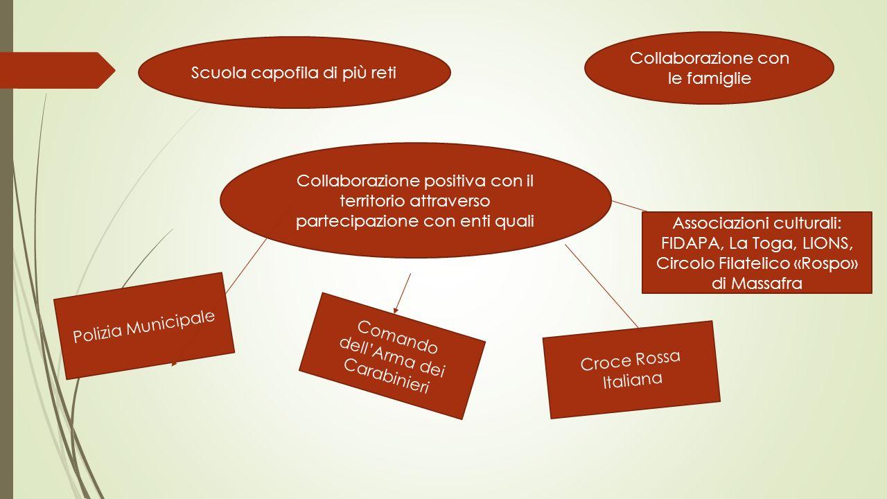 Collaborazione con le famiglie Scuola capofila di più reti