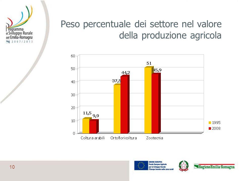 Peso percentuale dei settore nel valore della produzione agricola
